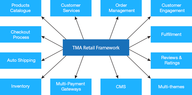 TMA - software services - e-commerce product