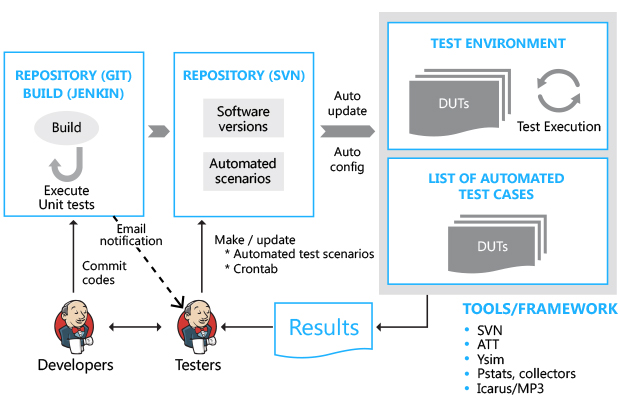 TMA - Sample Continuous Verification Process