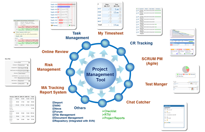 TMA projects management tool